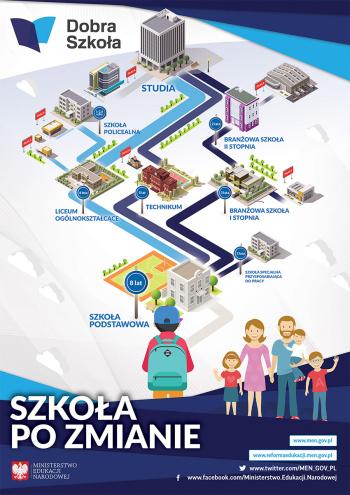Plakat reforma edukacji